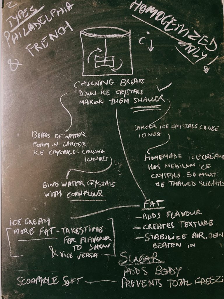 Ice Cream Board